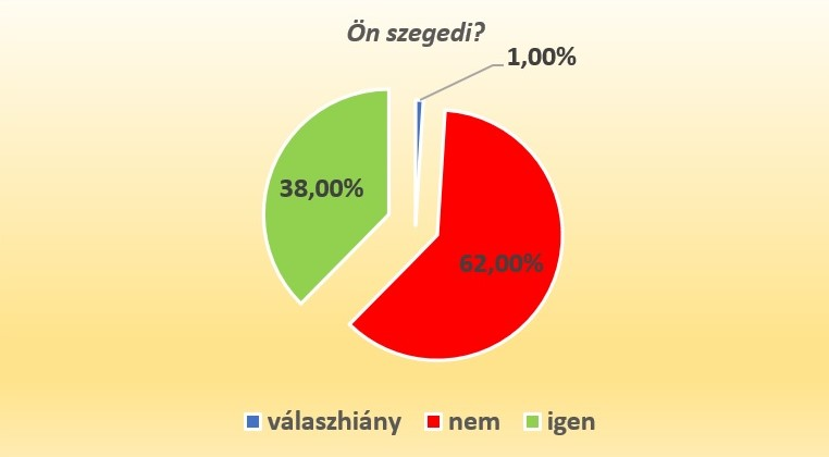 grafikon7